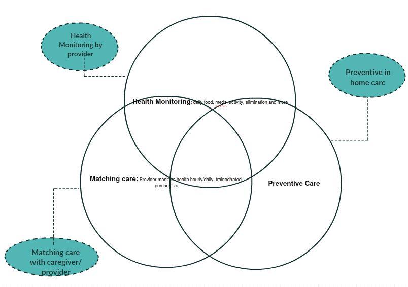 motherhealth care app venn diagram  u2013 motherhealth
